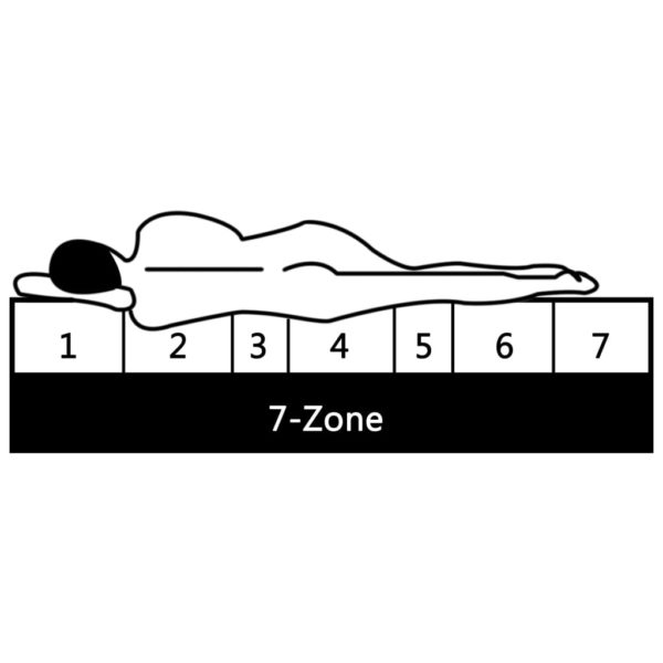 Matratze 180 x 200 cm 7 Zonen PU Schaum 10 cm H2 H3