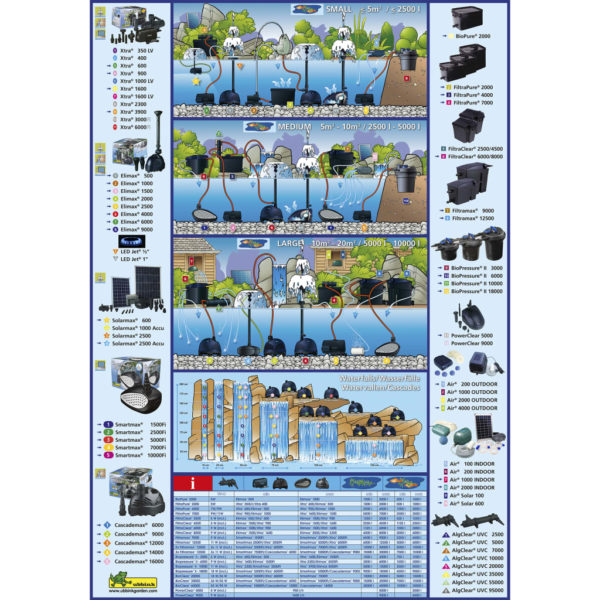 Ubbink AlgClear UV-C-Einheit UVC 5000 7 W